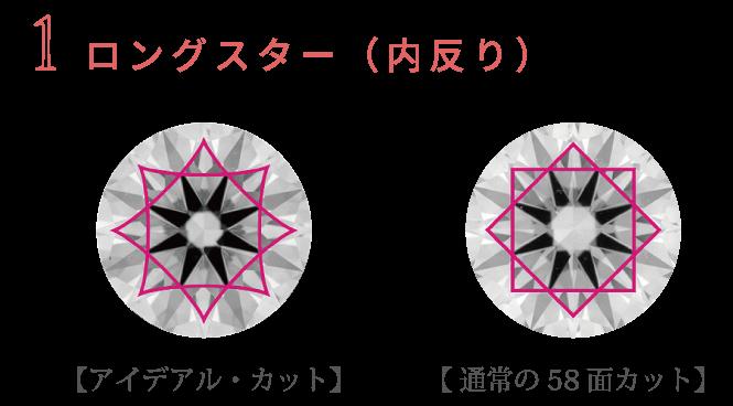 ロングスター(内反り)