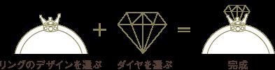 リングおデザインを選ぶ ダイヤを選ぶ 完成