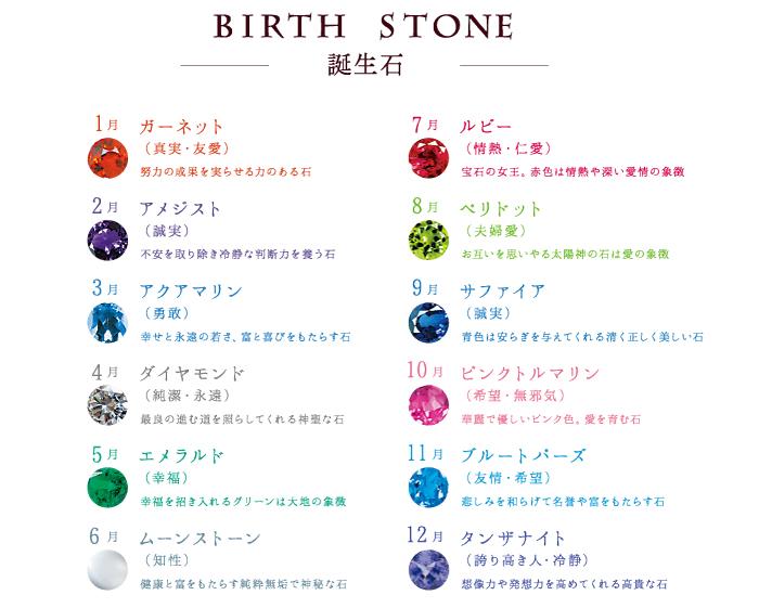 誕生石種類